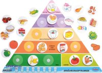 Ernährungspyramide